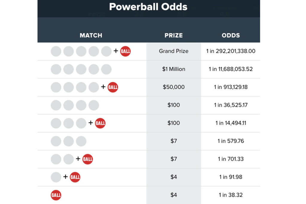 Map of the Powerball odds to consider when you play.